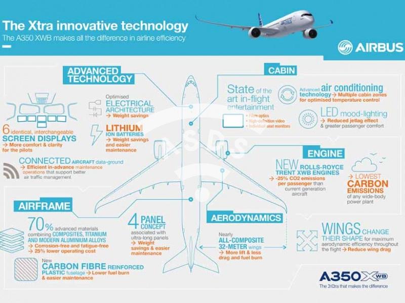 A350 XWB The Xtra innovative technology