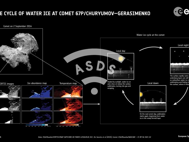 Rosetta reveals comet's water 1