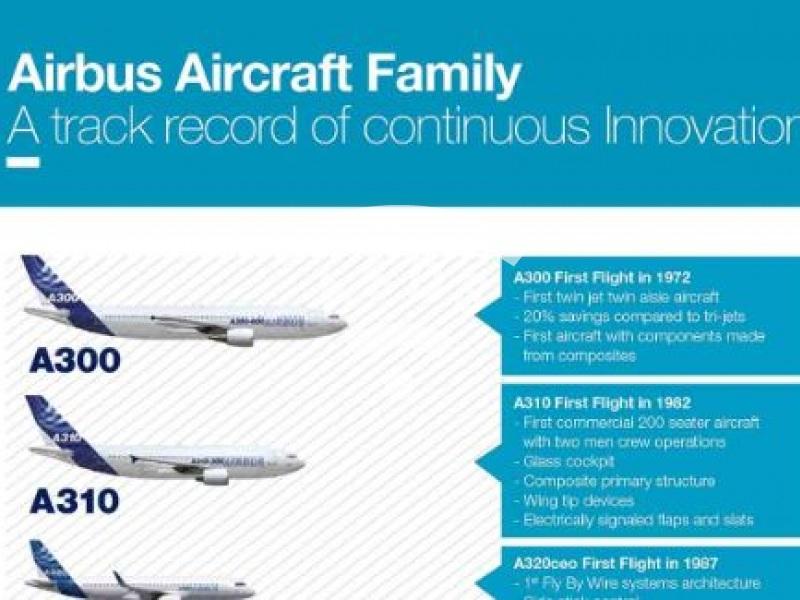 Airbus Aircraft Family