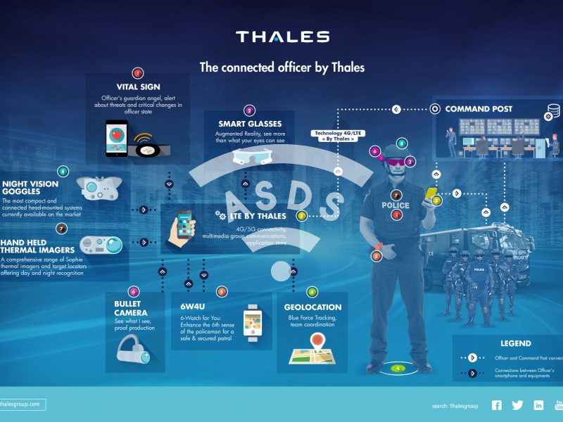 The connected officer by Thales