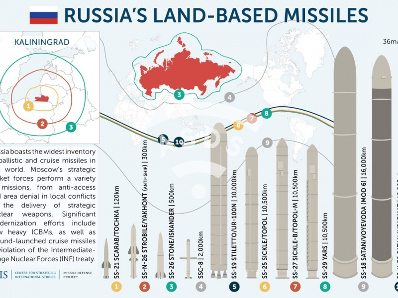 Russia's Land-based missiles