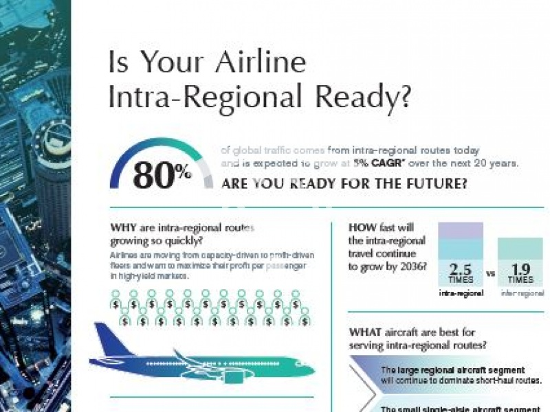 Is Your Airline Intra-Regional Ready?