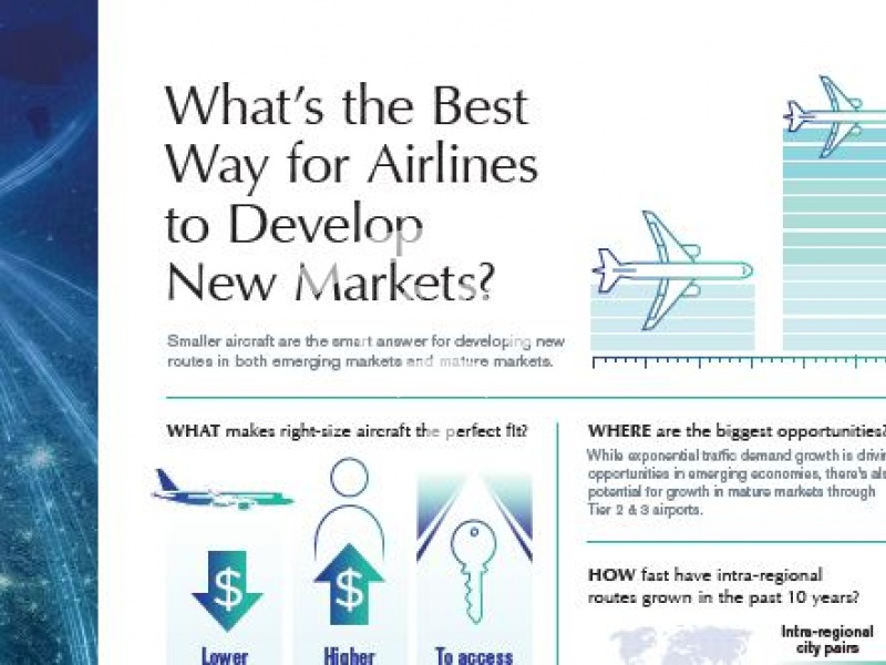 The best way for Airlines to develop New Markets