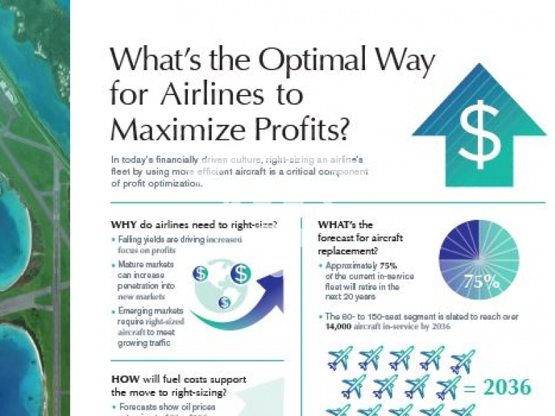 The optimal way for Airlines to maximize profits