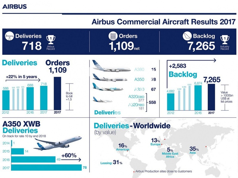 Airbus Commercial Aircraft Results 2017