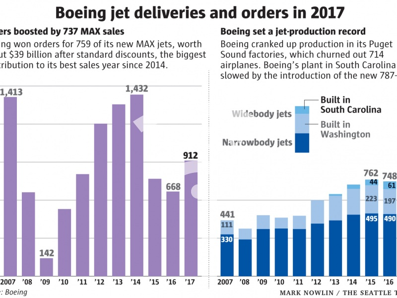 Boeing jet deliveries and orders in 2017