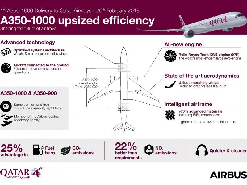 Qatar Airways A350-1000 upsized efficiency
