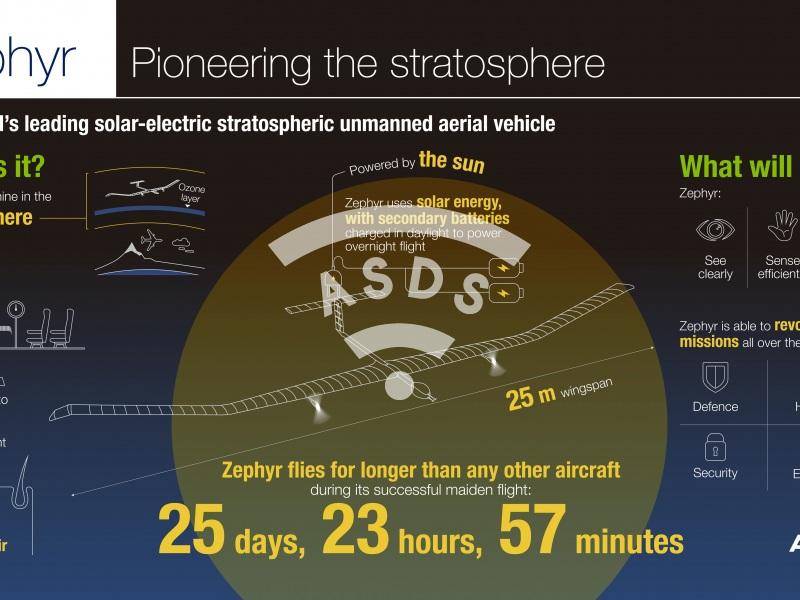 Zephyr UAV world's record